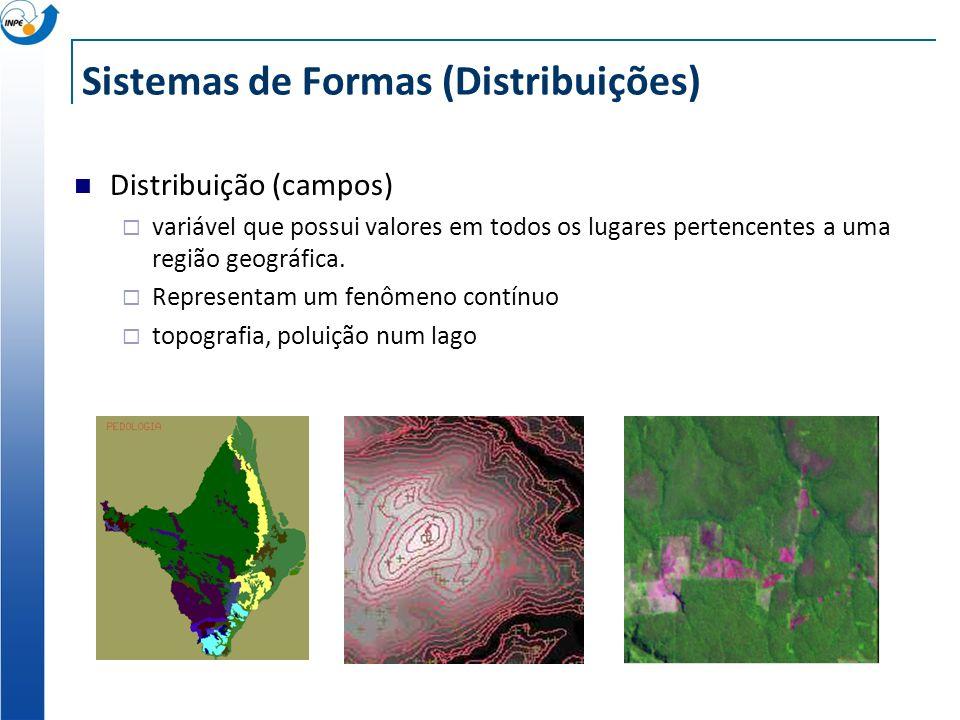 Sistemas de Formas (Distribuições) Distribuição (campos) variável que possui valores em todos os lugares pertencentes a uma região geográfica. Represe