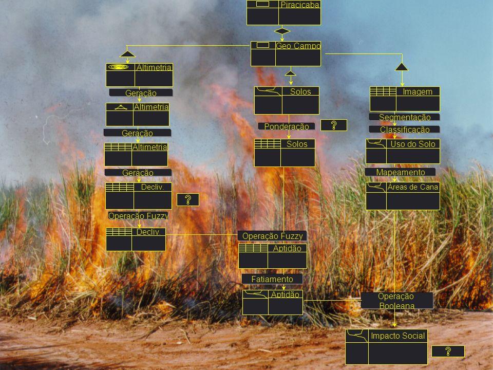 Impacto Social Imagem Uso do Solo Áreas de Cana Segmentação Mapeamento Classificação Operação Booleana Piracicaba Operação Fuzzy Aptidão Fatiamento So