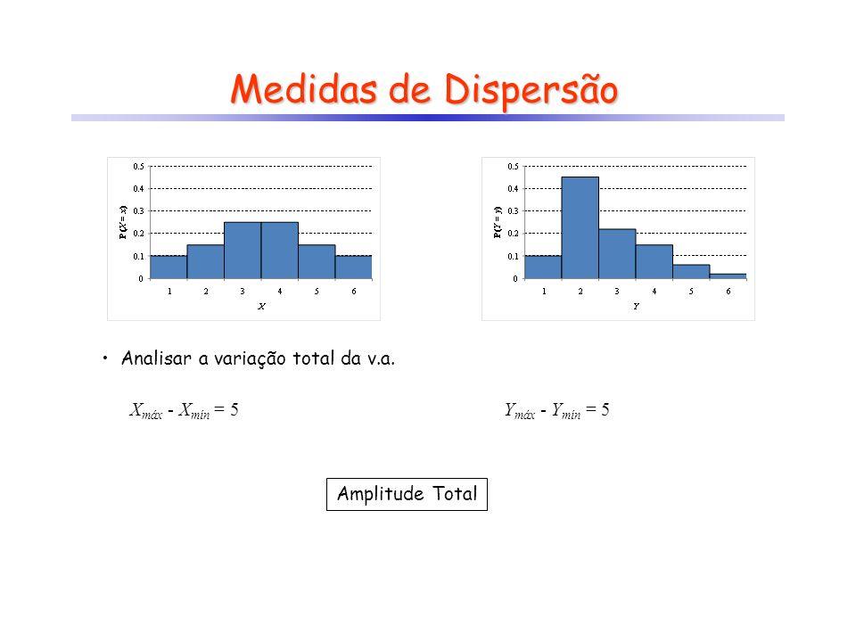 Medidas de Dispersão X máx - X mín = 5 Analisar a variação total da v.a. Amplitude Total Y máx - Y mín = 5