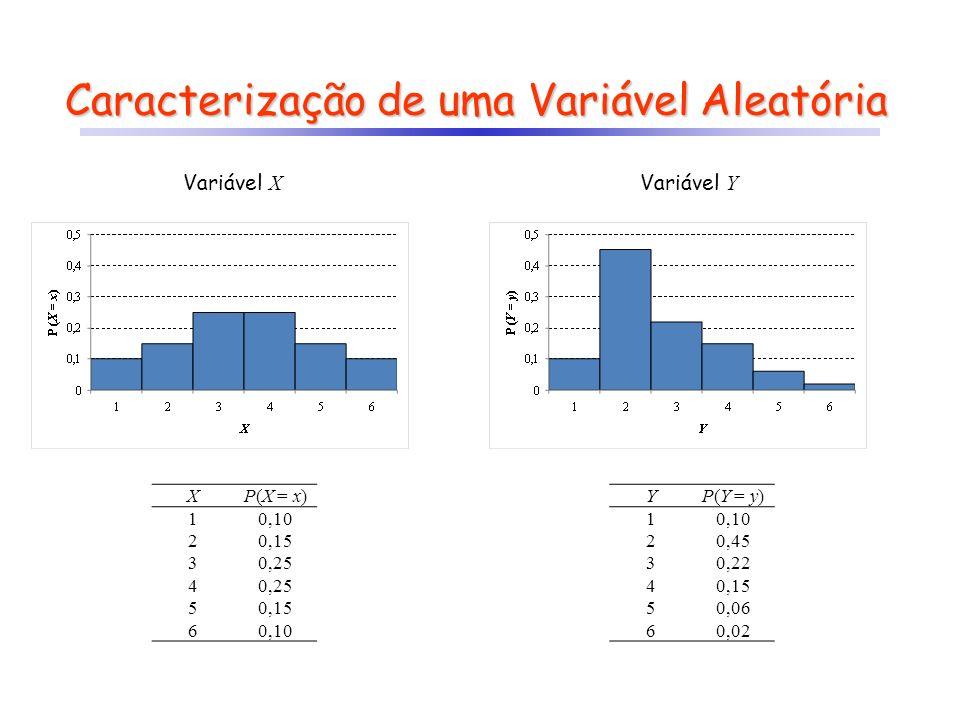 Caracterização de uma Variável Aleatória XP(X = x) 10,10 20,15 30,25 4 50,15 60,10 Variável X Variável Y YP(Y = y) 10,10 20,45 30,22 40,15 50,06 60,02