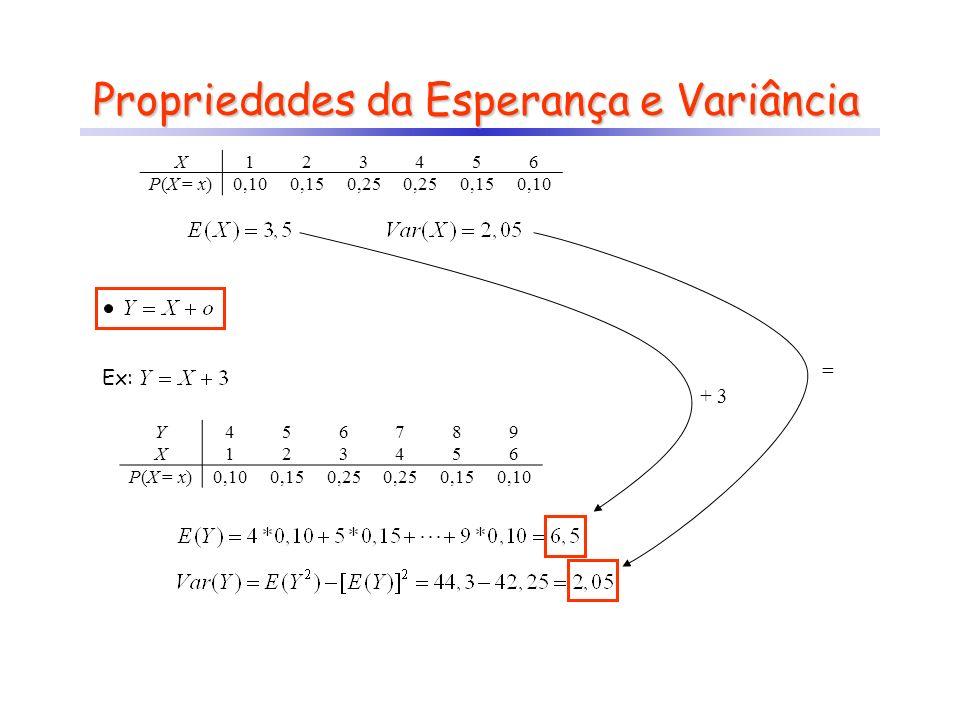 Propriedades da Esperança e Variância Ex: + 3 = X123456 P(X = x)0,100,150,25 0,150,10 Y456789 X123456 P(X = x)0,100,150,25 0,150,10
