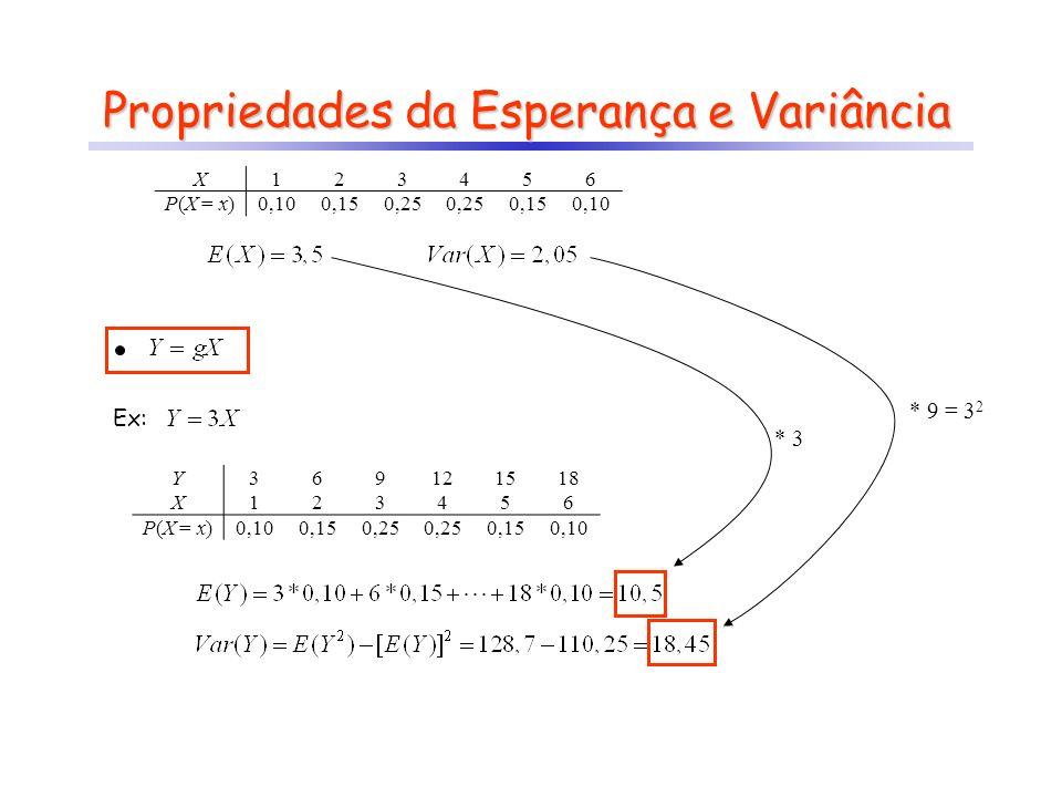 Ex: X123456 P(X = x)0,100,150,25 0,150,10 Y369121518 X123456 P(X = x)0,100,150,25 0,150,10 * 3 * 9 = 3 2