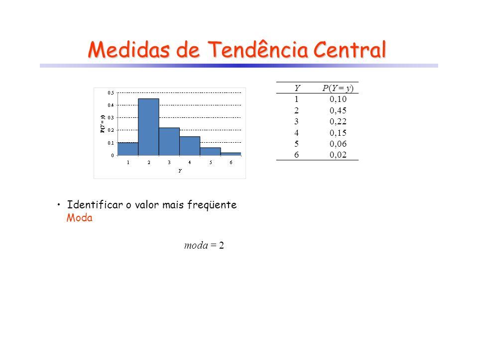 Medidas de Tendência Central Identificar o valor mais freqüente Moda moda = 2 YP(Y = y) 10,10 20,45 30,22 40,15 50,06 60,02