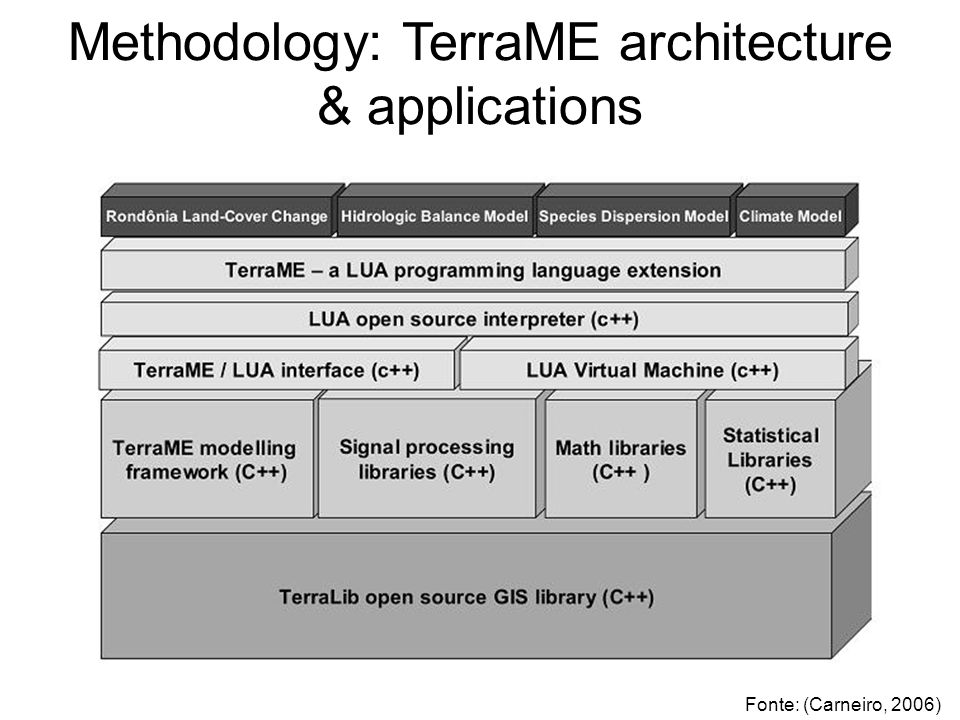 Methodology: TerraME architecture & applications Fonte: (Carneiro, 2006)