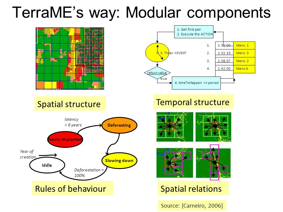 TerraMEs way: Modular components Spatial structure 1:32:00Mens.