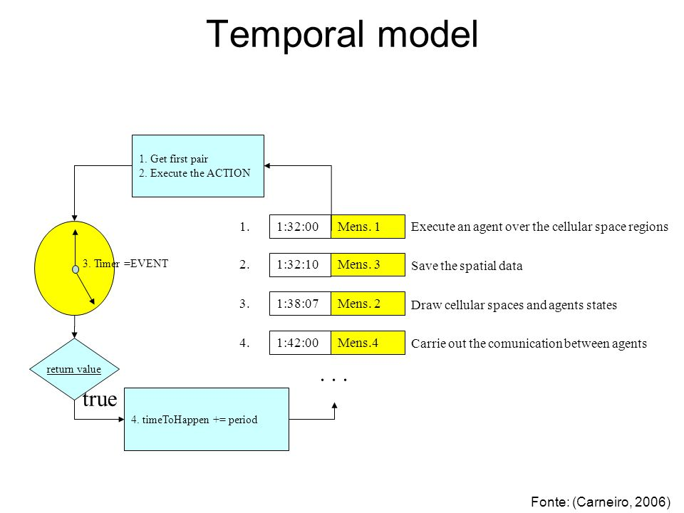 Temporal model 1:32:00Mens.1 1. 1:32:10Mens. 3 2.