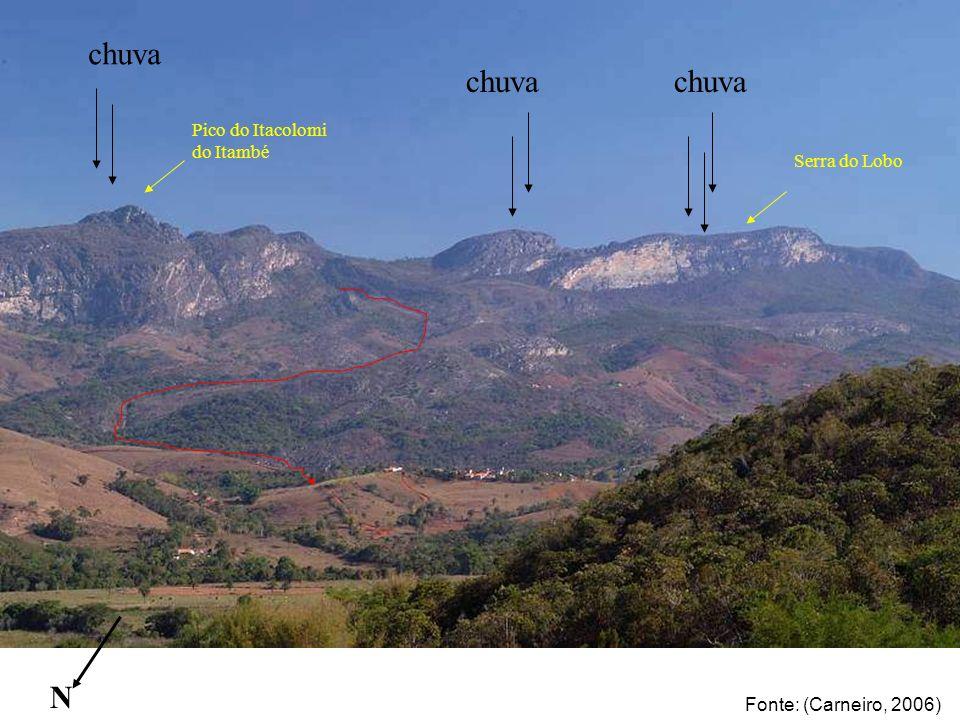 chuva N Pico do Itacolomi do Itambé Serra do Lobo Fonte: (Carneiro, 2006)
