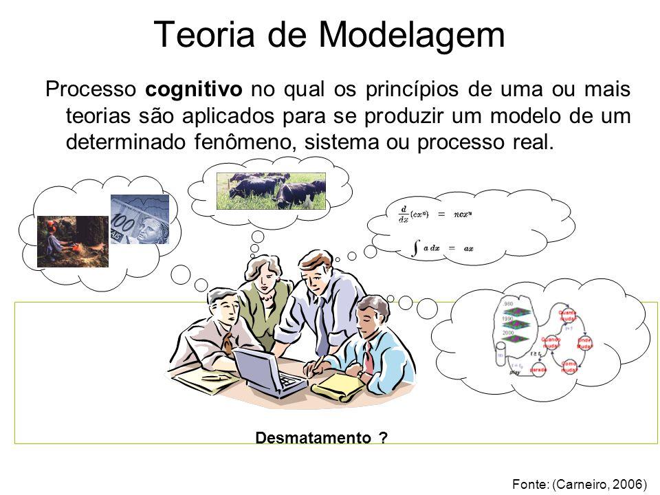 Processo cognitivo no qual os princípios de uma ou mais teorias são aplicados para se produzir um modelo de um determinado fenômeno, sistema ou processo real.