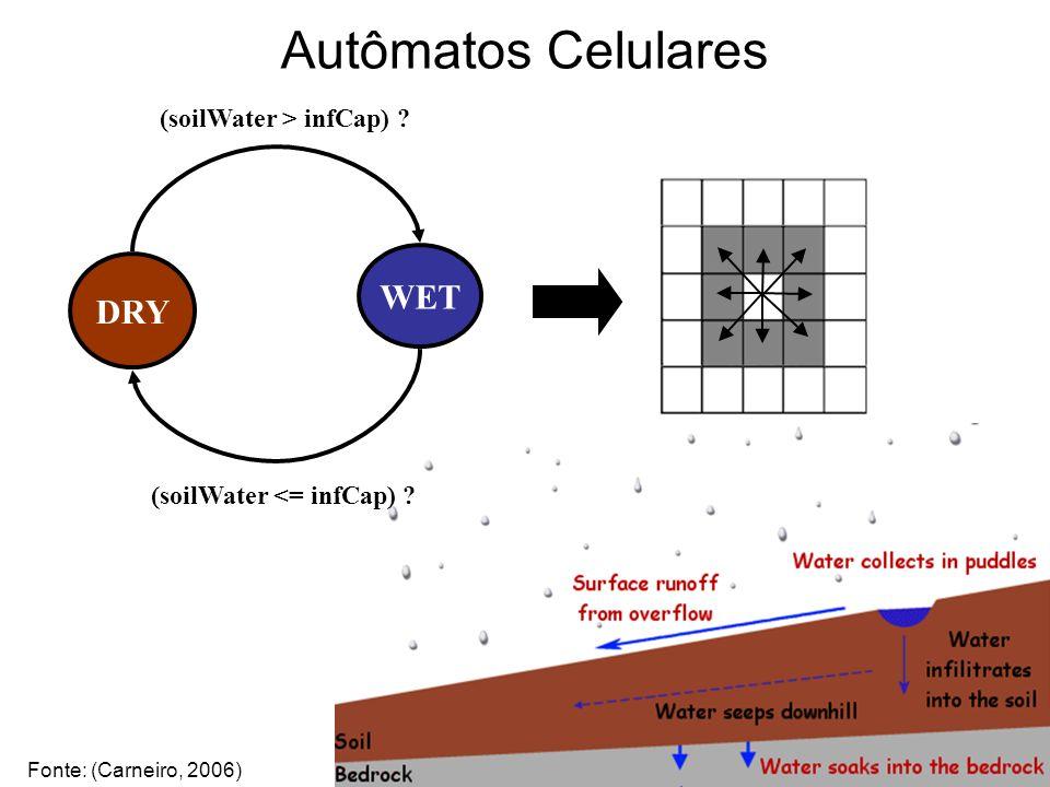 Autômatos Celulares DRY WET (soilWater > infCap) ? (soilWater <= infCap) ? Fonte: (Carneiro, 2006)