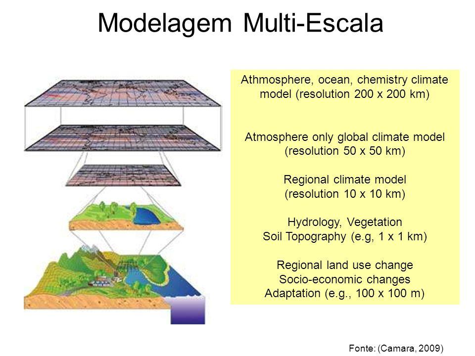 Modelagem Multi-Escala Athmosphere, ocean, chemistry climate model (resolution 200 x 200 km) Atmosphere only global climate model (resolution 50 x 50 km) Regional climate model (resolution 10 x 10 km) Hydrology, Vegetation Soil Topography (e.g, 1 x 1 km) Regional land use change Socio-economic changes Adaptation (e.g., 100 x 100 m) Fonte: (Camara, 2009)