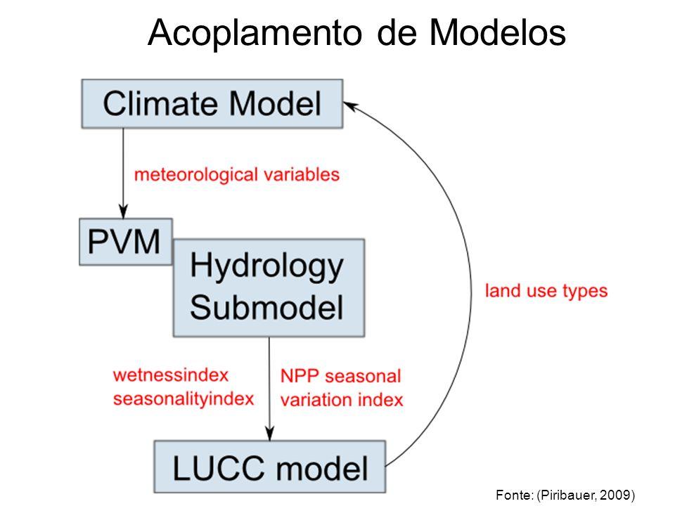Acoplamento de Modelos Fonte: (Piribauer, 2009)