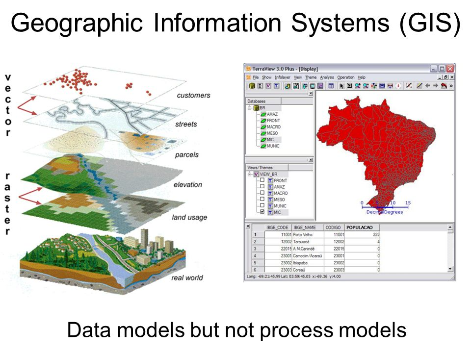 Data models but not process models Geographic Information Systems (GIS)