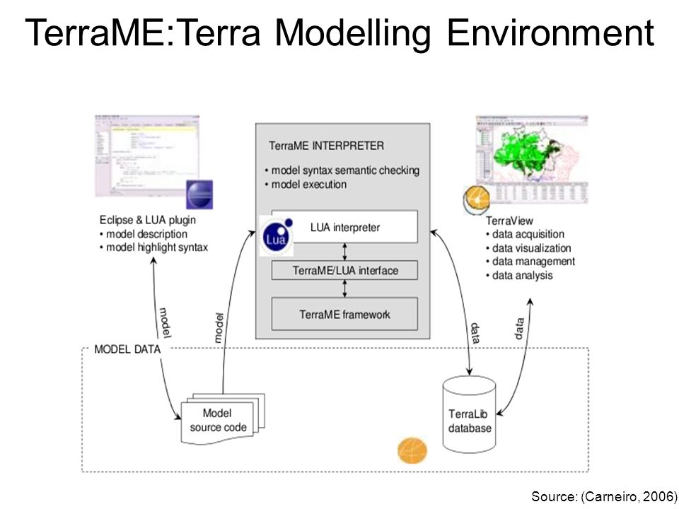 Source: (Carneiro, 2006) TerraME:Terra Modelling Environment