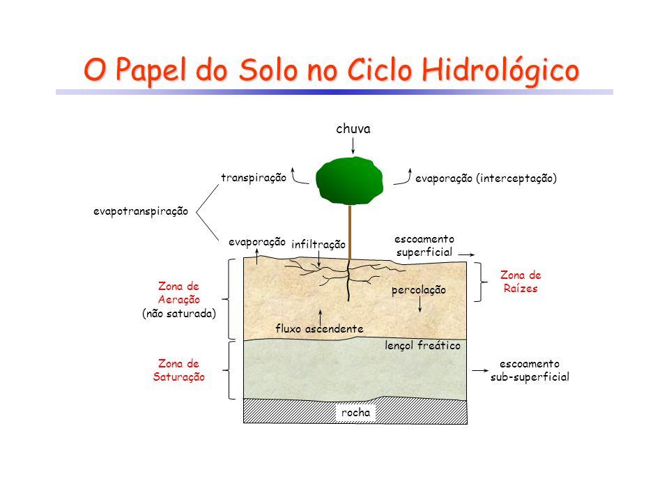 O Papel do Solo no Ciclo Hidrológico lençol freático percolação fluxo ascendente infiltração escoamento superficial chuva evaporação (interceptação)tr