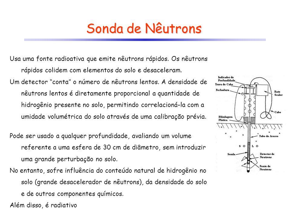 Sonda de Nêutrons Usa uma fonte radioativa que emite nêutrons rápidos. Os nêutrons rápidos colidem com elementos do solo e desaceleram. Um detector co
