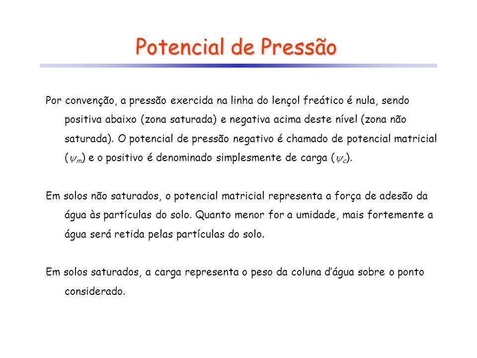 Potencial de Pressão Por convenção, a pressão exercida na linha do lençol freático é nula, sendo positiva abaixo (zona saturada) e negativa acima dest