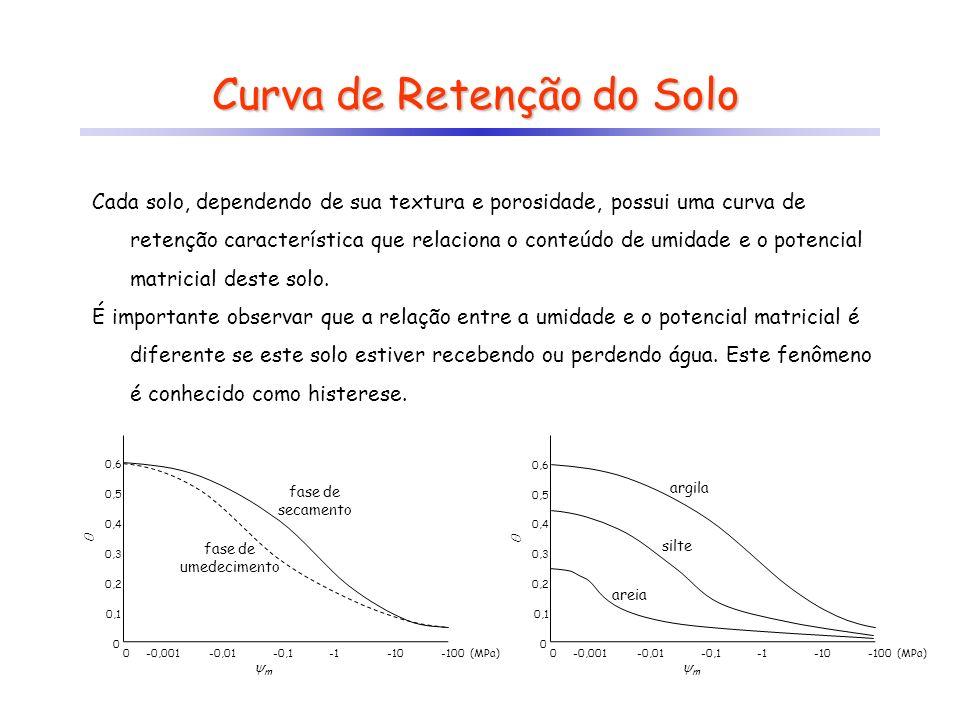Curva de Retenção do Solo Cada solo, dependendo de sua textura e porosidade, possui uma curva de retenção característica que relaciona o conteúdo de u