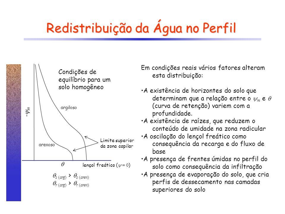 Redistribuição da Água no Perfil argiloso arenoso - m s (arg) > s (aren) r (arg) > r (aren) Limite superior da zona capilar lençol freático ( = 0 ) Co