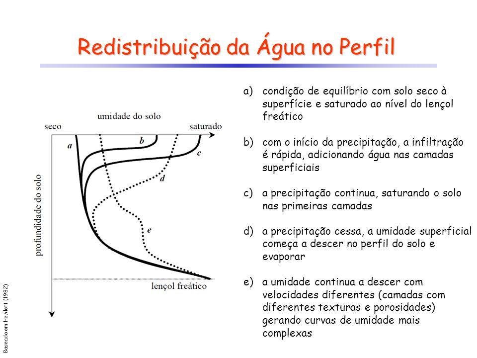Redistribuição da Água no Perfil a)condição de equilíbrio com solo seco à superfície e saturado ao nível do lençol freático b)com o início da precipit