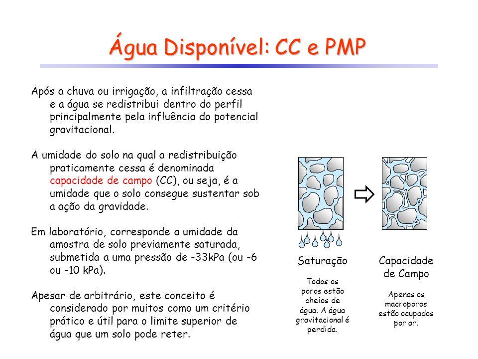 Água Disponível: CC e PMP Após a chuva ou irrigação, a infiltração cessa e a água se redistribui dentro do perfil principalmente pela influência do po