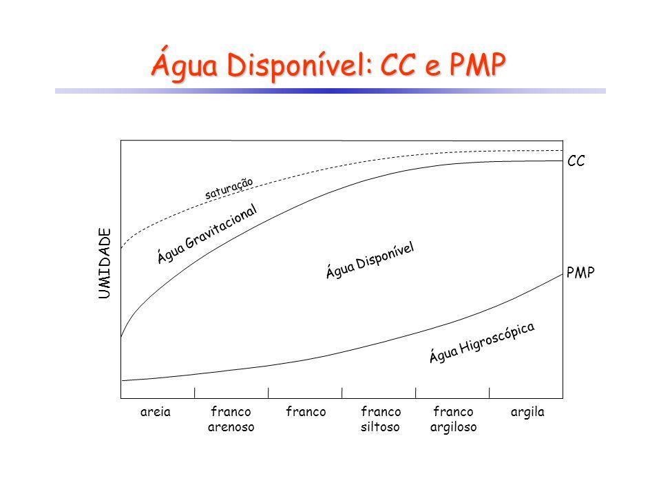 Água Disponível: CC e PMP areiafranco arenoso franco siltoso franco argiloso argila Água Disponível Água Gravitacional Água Higroscópica UMIDADE PMP C