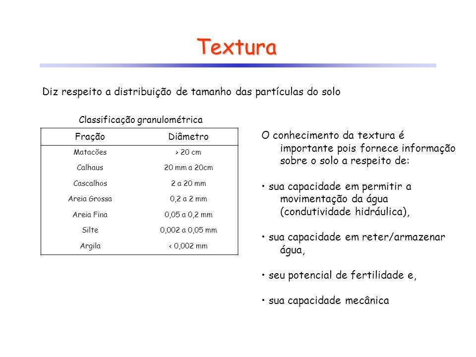 Textura Diz respeito a distribuição de tamanho das partículas do solo FraçãoDiâmetro Matacões> 20 cm Calhaus20 mm a 20cm Cascalhos2 a 20 mm Areia Gros