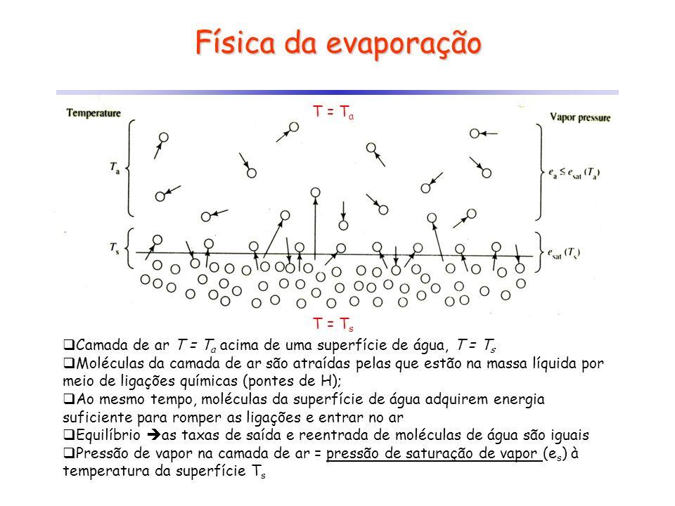 Física da evaporação Camada de ar T = T a acima de uma superfície de água, T = T s Moléculas da camada de ar são atraídas pelas que estão na massa líq