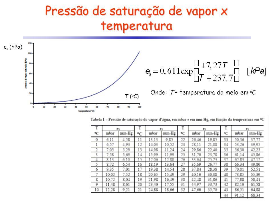 Pressão de saturação de vapor x temperatura e s (hPa) T ( o C) Onde: T – temperatura do meio em o C