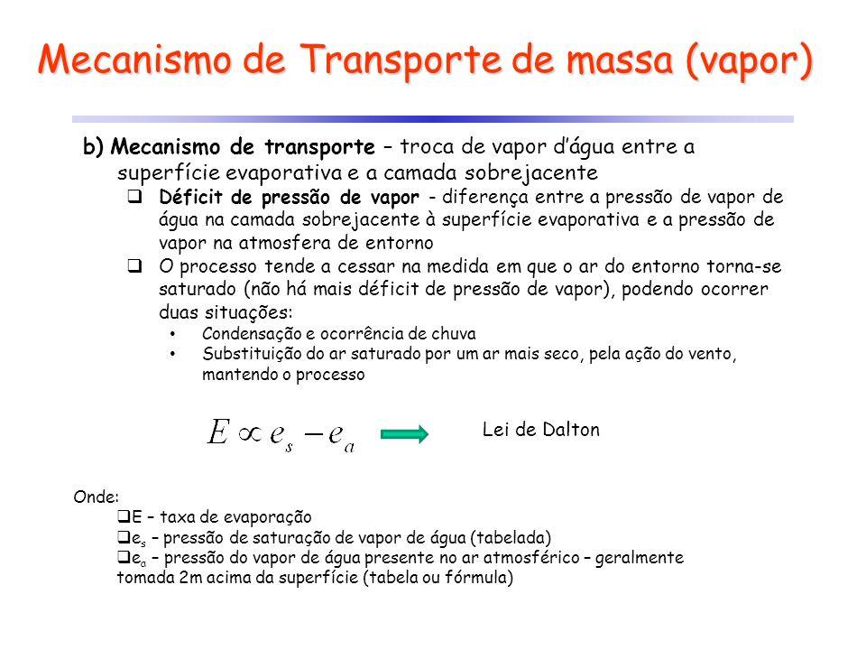 Mecanismo de Transporte de massa (vapor) b) Mecanismo de transporte – troca de vapor dágua entre a superfície evaporativa e a camada sobrejacente Défi