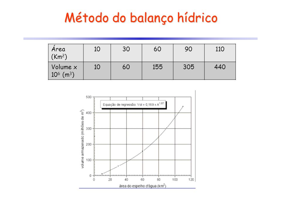 Método do balanço hídrico Área (Km 2 ) 10306090110 Volume x 10 6 (m 3 ) 1060155305440