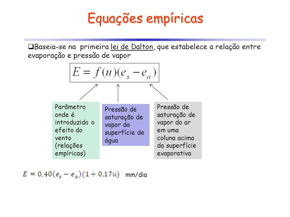 Equações empíricas Baseia-se na primeira lei de Dalton, que estabelece a relação entre evaporação e pressão de vapor Parâmetro onde é introduzido o ef