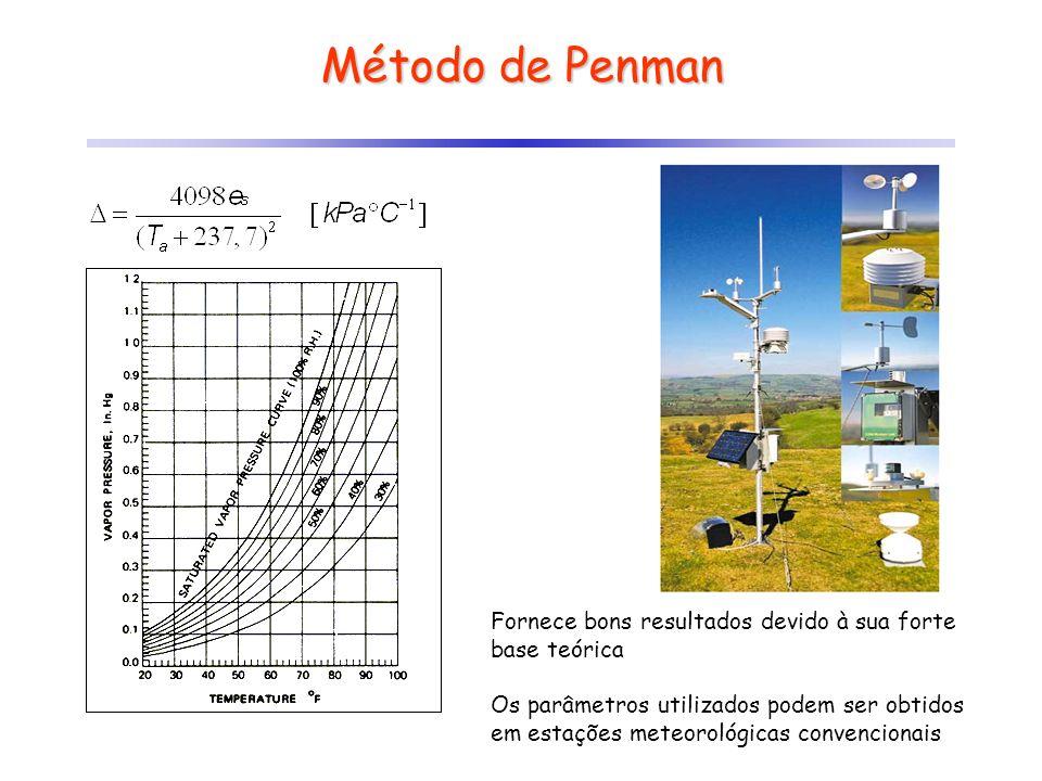 Método de Penman Fornece bons resultados devido à sua forte base teórica Os parâmetros utilizados podem ser obtidos em estações meteorológicas convenc