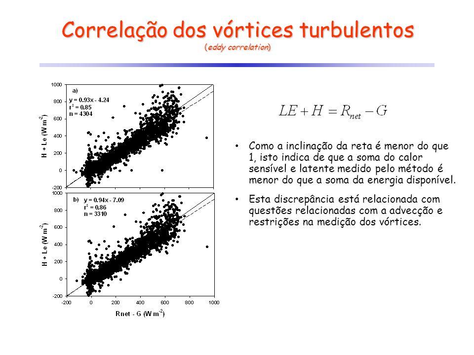 Correlação dos vórtices turbulentos (eddy correlation) Como a inclinação da reta é menor do que 1, isto indica de que a soma do calor sensível e laten