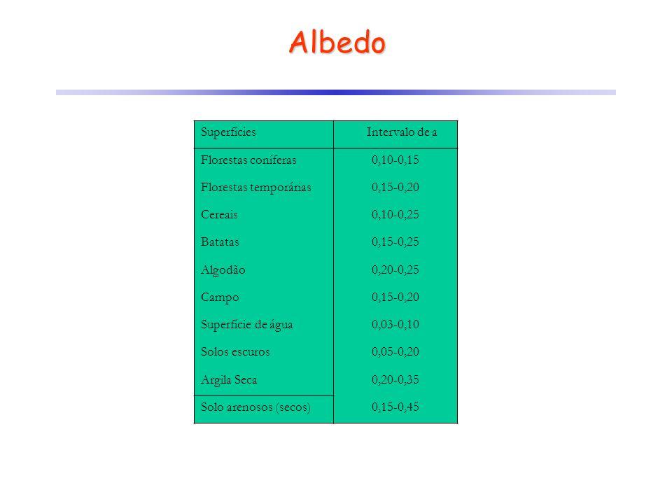 Superfícies Intervalo de a Florestas coníferas 0,10 0,15 Florestas temporárias 0,15 0,20 Cereais 0,10 0,25 Batatas 0,15 0,25 Algodão 0,20 0,25 Campo 0