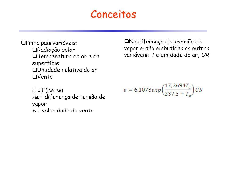 Conceitos Principais variáveis: Radiação solar Temperatura do ar e da superfície Umidade relativa do ar Vento E = F( e, w) e – diferença de tensão de
