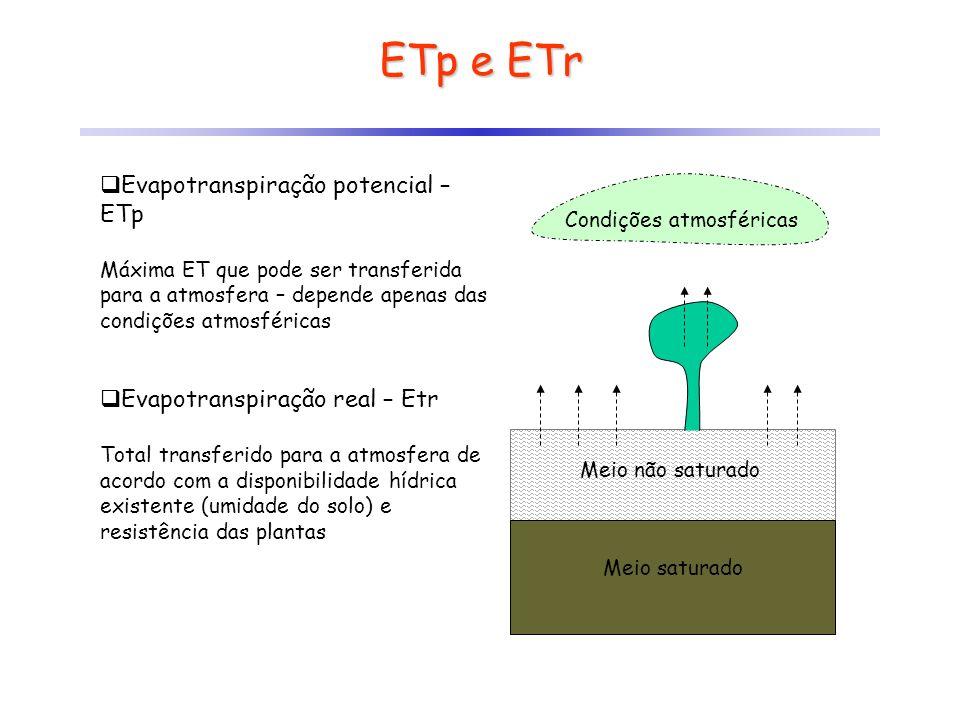 ETp e ETr Evapotranspiração potencial – ETp Máxima ET que pode ser transferida para a atmosfera – depende apenas das condições atmosféricas Evapotrans