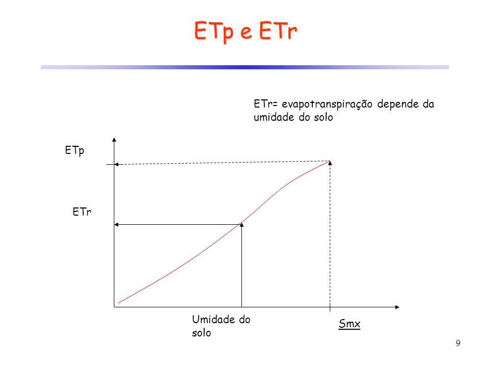 9 ETr ETp Umidade do solo Smx ETr= evapotranspiração depende da umidade do solo ETp e ETr