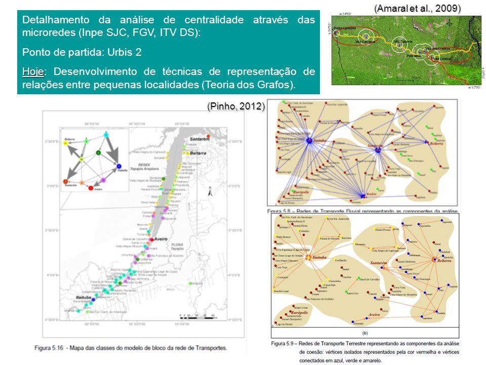 Detalhamento da análise de centralidade através das microredes (Inpe SJC, FGV, ITV DS): Ponto de partida: Urbis 2 Hoje Hoje: Desenvolvimento de técnic