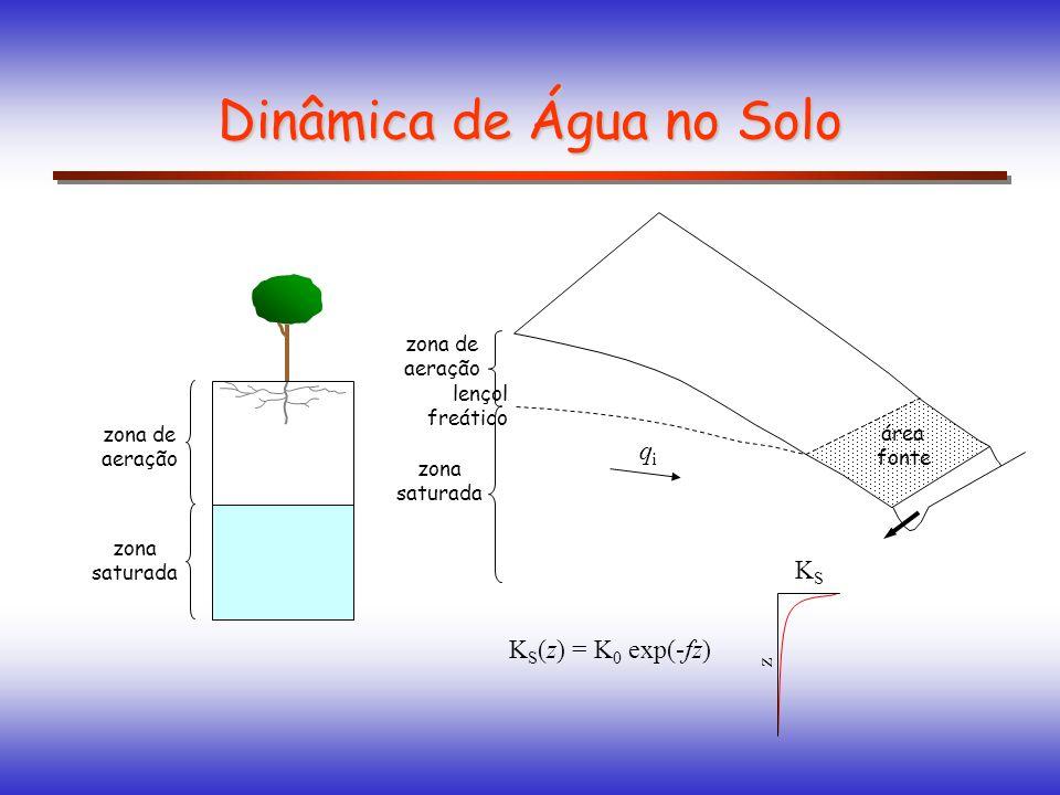 área fonte Dinâmica de Água no Solo zona de aeração zona saturada zona de aeração zona saturada lençol freático qiqi K S (z) = K 0 exp(-fz) KSKS z