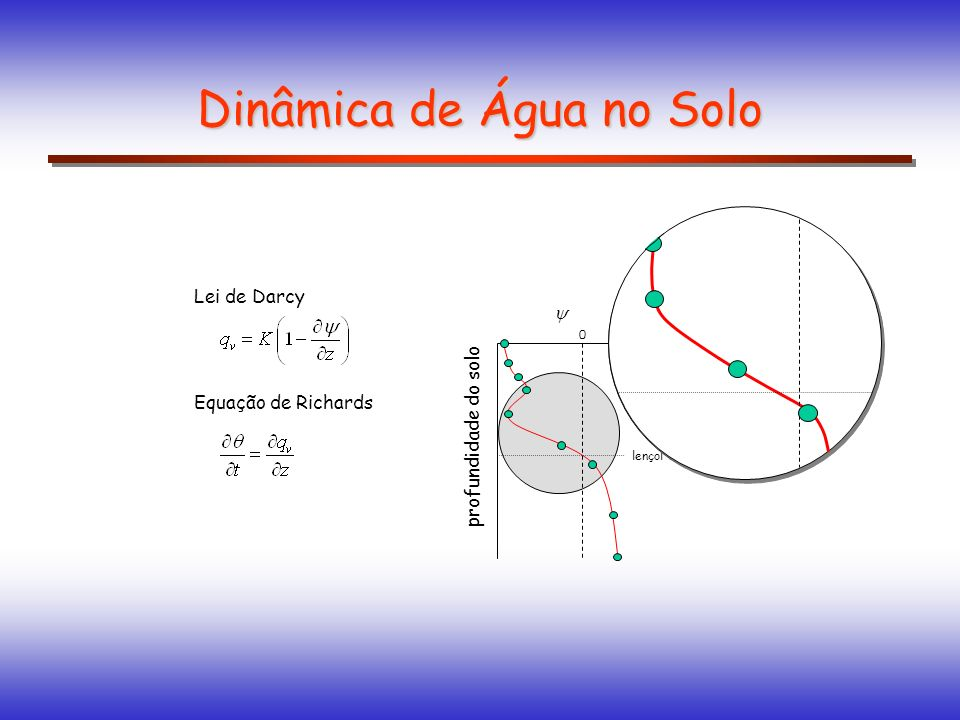 Dinâmica de Água no Solo profundidade do solo 0 lençol freático Lei de Darcy Equação de Richards