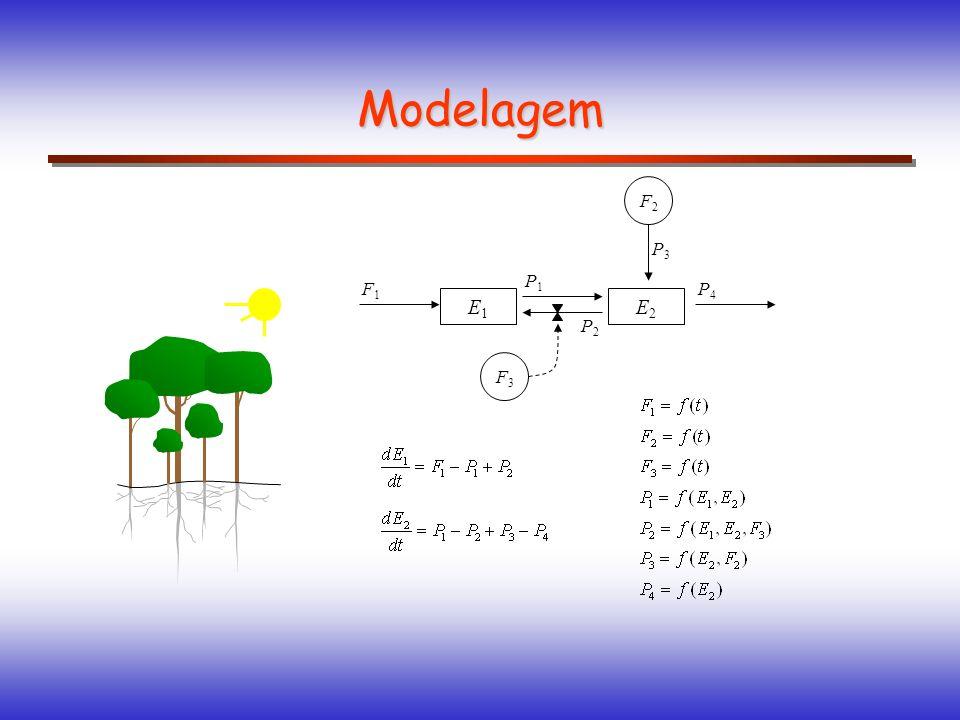 Modelagem Classificação determinístico ou estocástico modelo XY X Y baseado em processos ou empírico * * ** * ** ** * * contínuo ou discreto tt pontual ou distribuído estático ou dinâmico Y=f(X 1,X 2,...,X n ) Y=f(X 1,X 2,...,X n, t)