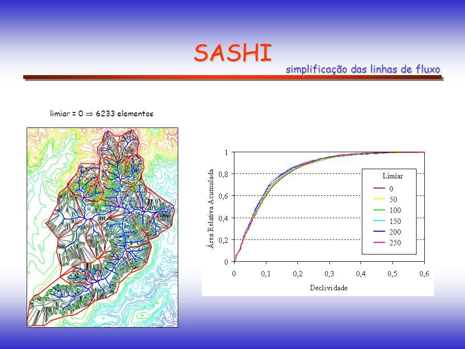 SASHI limiar = 0 6233 elementos 0 50 100 150 200 250 Limiar