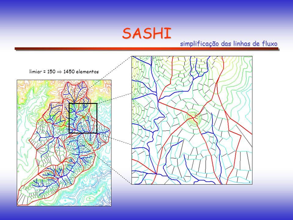 SASHI simplificação das linhas de fluxo limiar = 150 1450 elementos