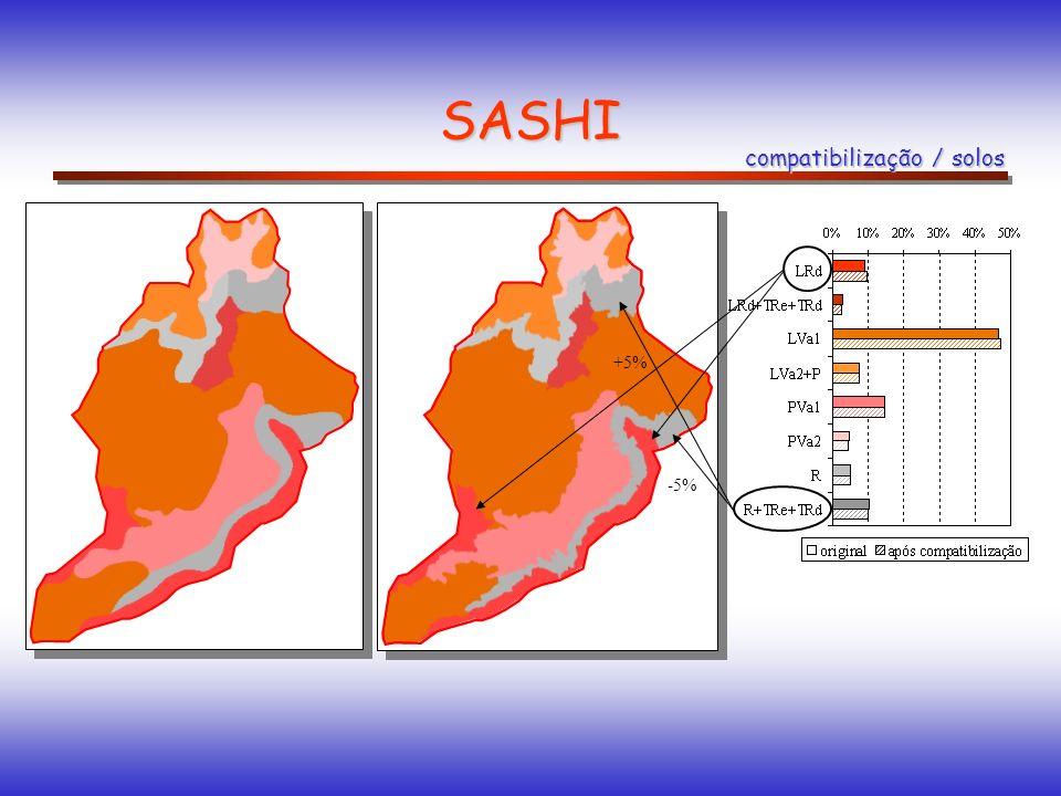 SASHI compatibilização / solos +5% -5%