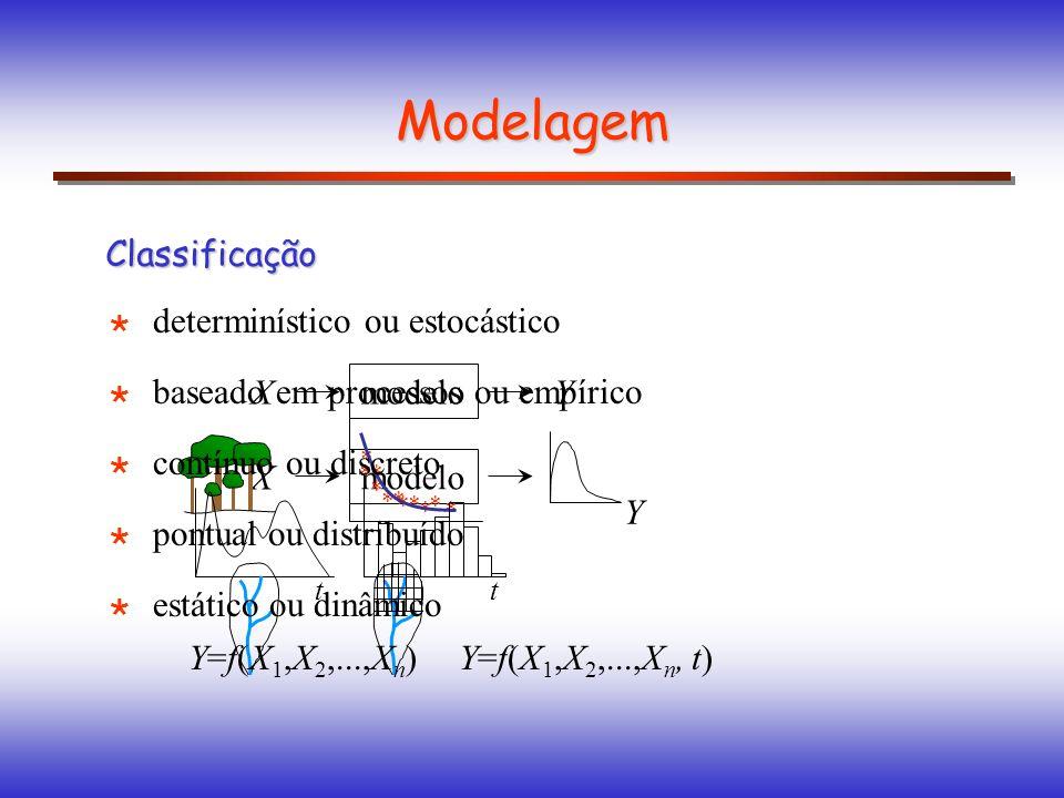 Modelagem Classificação determinístico ou estocástico modelo XY X Y baseado em processos ou empírico * * ** * ** ** * * contínuo ou discreto tt pontua