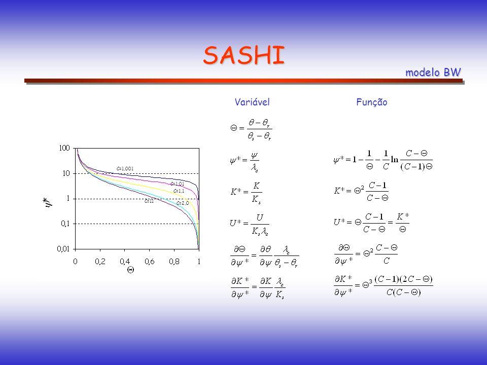 SASHI modelo BW umidade volumétrica de saturação umidade volumétrica residual conditividade hidráulica (saturado) índice de capilaridade índice de est
