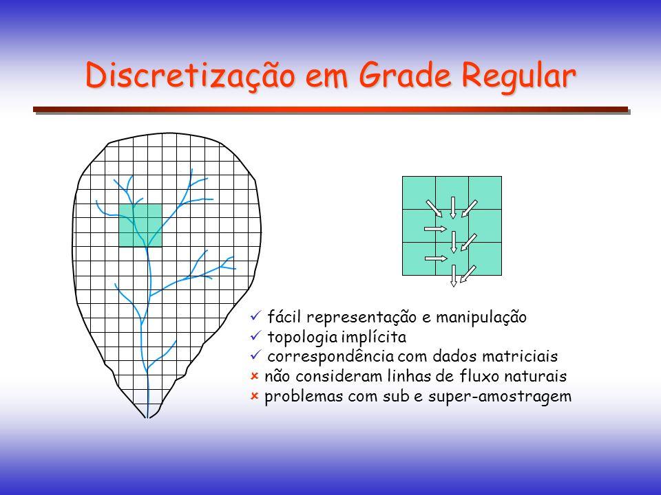 fácil representação e manipulação topologia implícita correspondência com dados matriciais não consideram linhas de fluxo naturais problemas com sub e