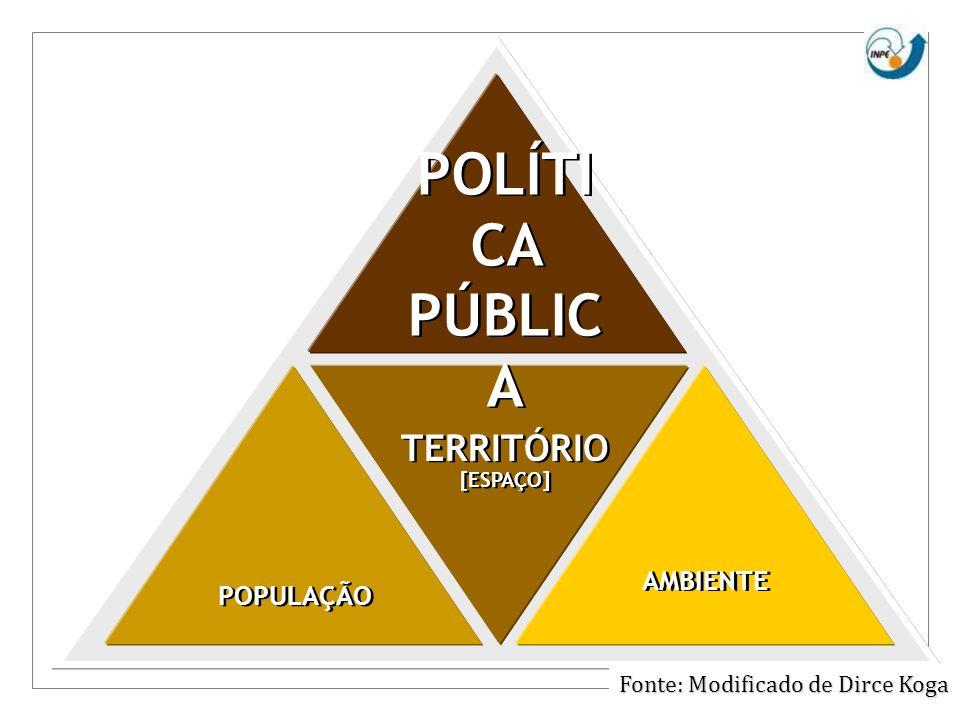 POPULAÇÃO AMBIENTE POLÍTI CA PÚBLIC A TERRITÓRIO [ESPAÇO] TERRITÓRIO [ESPAÇO] Fonte: Modificado de Dirce Koga