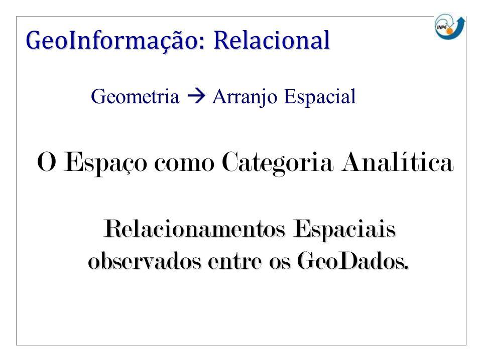 GeoInformação: Relacional Relacionamentos Espaciais observados entre os GeoDados. O Espaço como Categoria Analítica Geometria Arranjo Espacial
