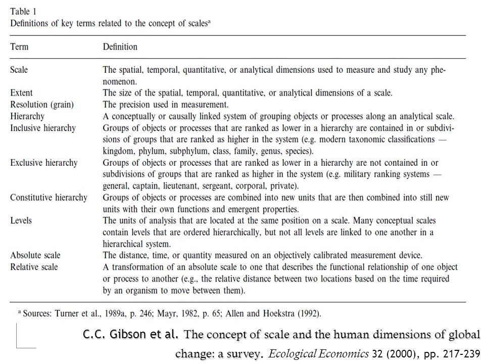 C.C. Gibson et al. The concept of scale and the human dimensions of global change: a survey change: a survey. Ecological Economics 32 (2000), pp. 217–